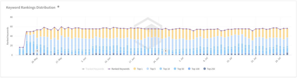 keyword rankings spain