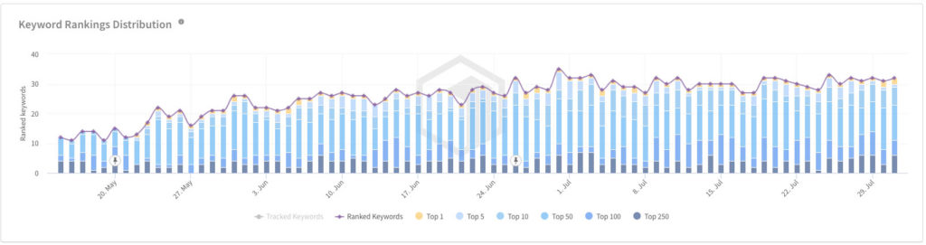 Keyword Rankings USA