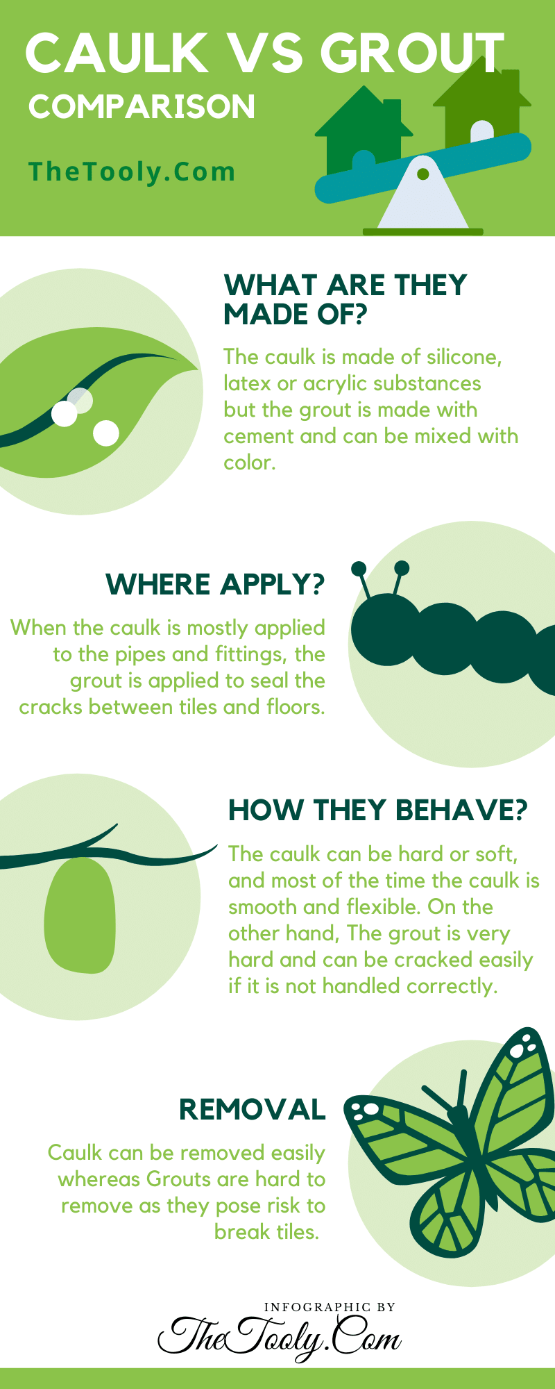 caulk vs grout infographic by The Tooly