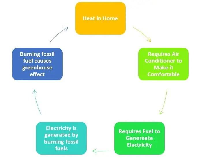 Global Warming Cycle