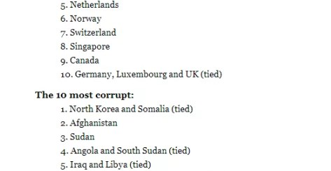 Top 10 most corrupt countries