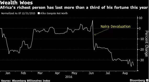 Aliko Dangote Loses 35% Of His Wealth Worth $5.4 Billion In Just One Year of Buhari's Administration 2