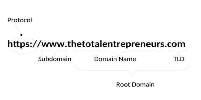 Domain description The Total Entrepreneurs
