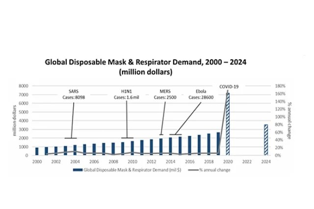 PPE/Mask and Sanitizer Demand Explodes
