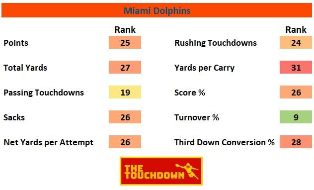 Miami Dolphins 2020