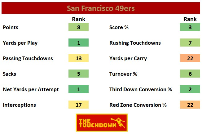 San Francisco 49ers 2020