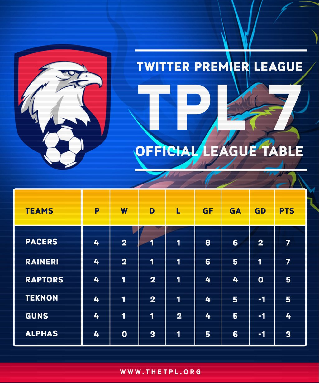 official league table for TPL 7