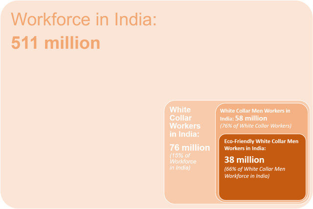 Eco-friendly White Collar Men Workers in India