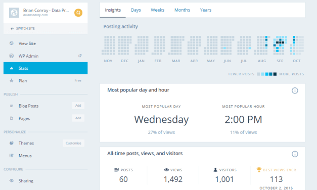 1001 Unique Visitors