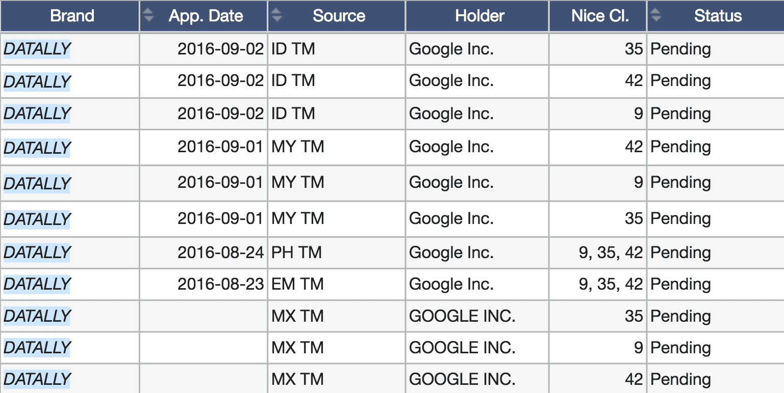 Google Datally Trademark Details