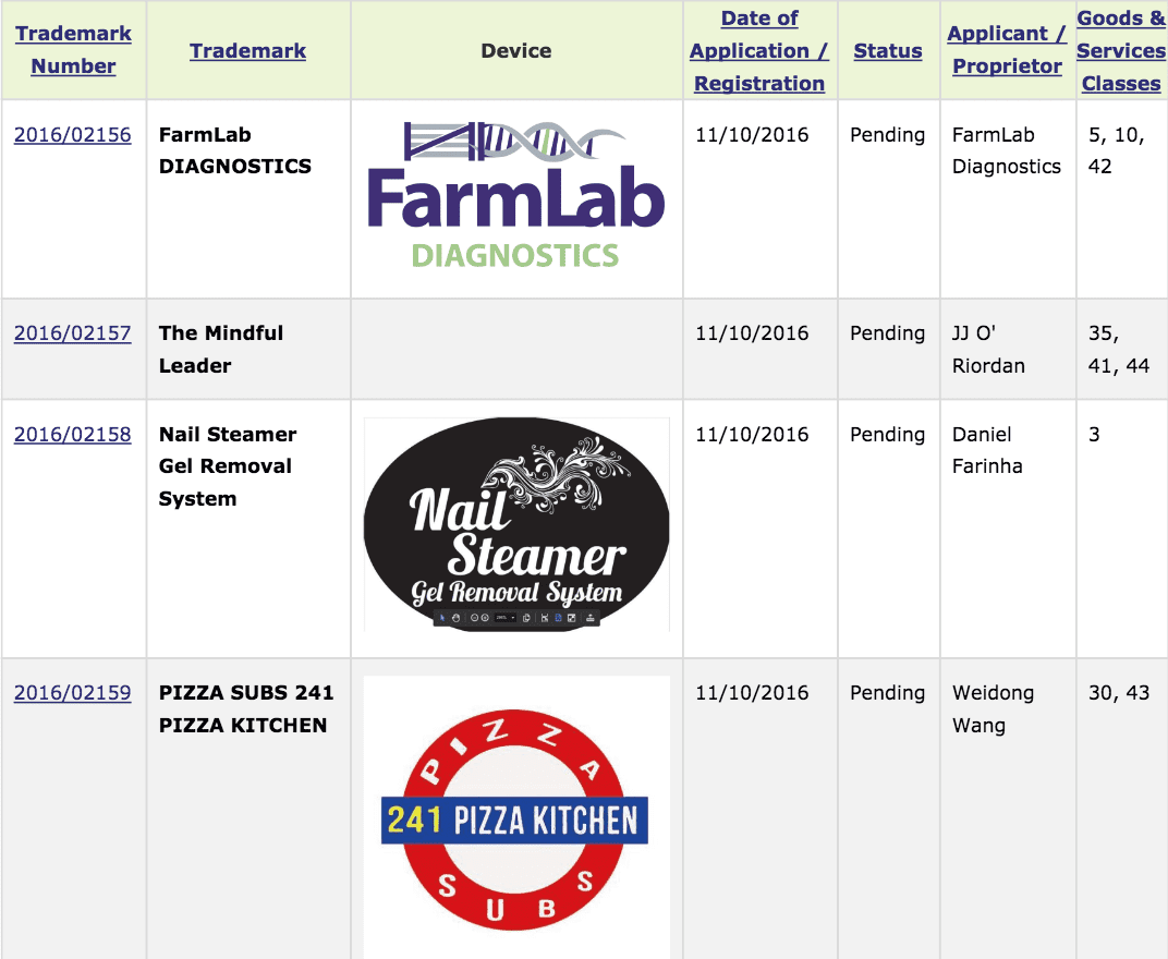 irish-trademarks-farmlab-diagnostics-nailsteamer-pizzasubs
