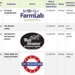 Irish Trademarks – Farmlab Diagnostics , Nail Steamers and Pizza Kitchens