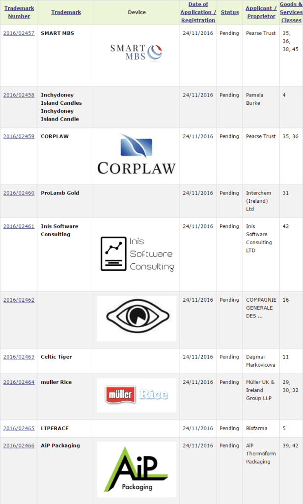 Recent Irish Trademark Applications Corplaw Tm Trademark