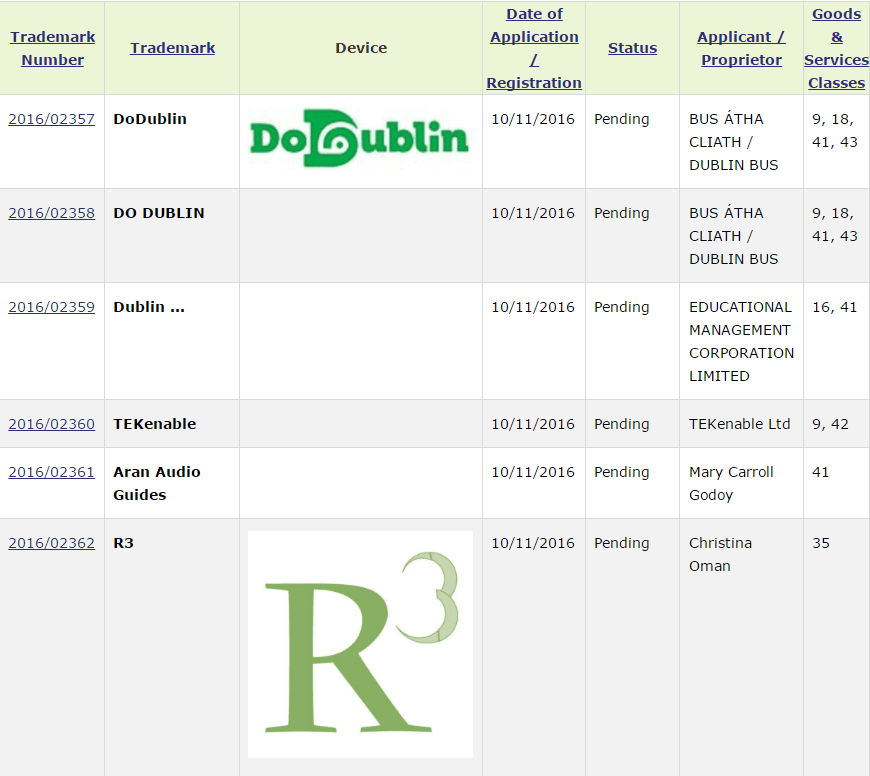 Trademark Ireland Applications For Dodublin R3 Tekenable Trademarks