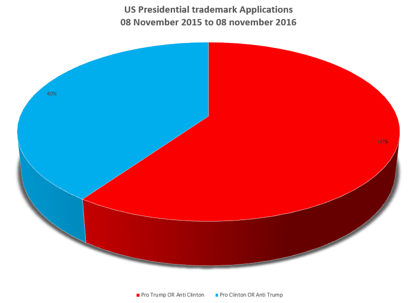 Us Presidential Trademark Breakdown Either Or
