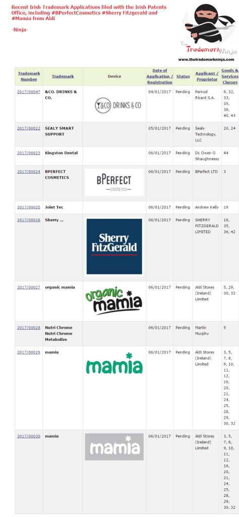Irish Trademark Applications SherryFitzgerald Mamia Aldi BPerfect