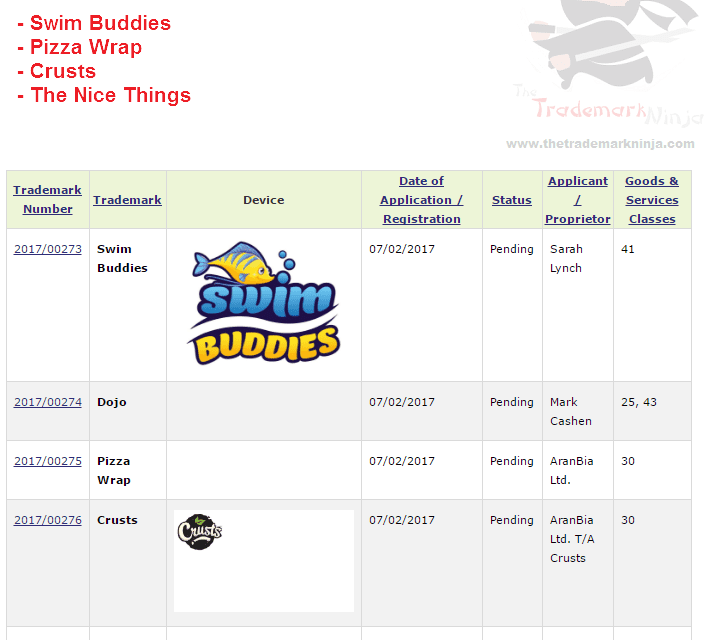 Irish Trademark Filings SwimBuddies PizzaWrap Crusts TheNiceThings Trademarks
