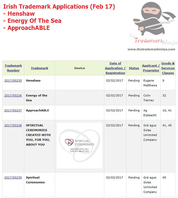 Irish Trademarks for Henshaw EnergyOfTheSea ApproachAble