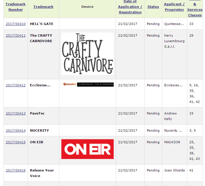 Irish Trademark Applications CraftyCarnivore OnEir HellsGate