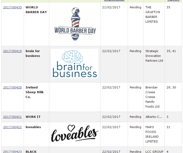 Trademark Applications Ireland Loveables IrishSheepMilk WorldBarberDay