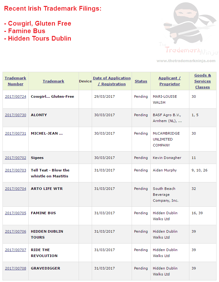 Trademark Ireland Recent Irish trademarks for Cowgirl FamineBus HiddenTours Dublin