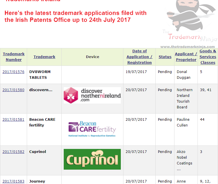 Irish Trademarks DiscoverNortherIreland BeaconCareFertility Cuprinol Trademarks