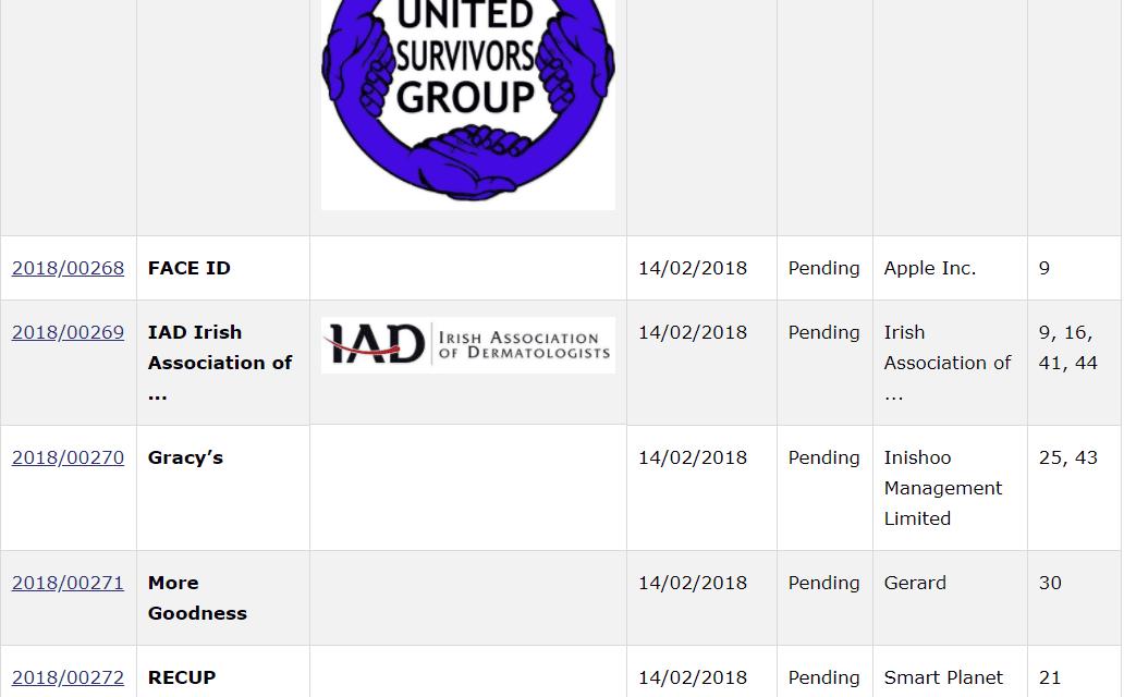 Trademark Ireland Irish Trademark Applications filed for FaceID Gracys ReCup CarProtect TM Tradeamarks Law