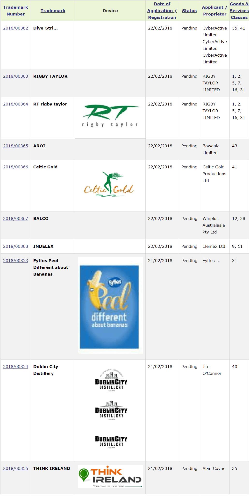 Trademark Ireland Trademark Applications for RigbyTaylor CelticGold DublinCityDistillery
