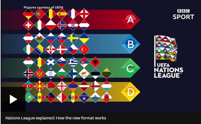 UEFA Nations League Explainer Courtesy BBC and UEFA