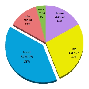 2nd month backpacking budget update