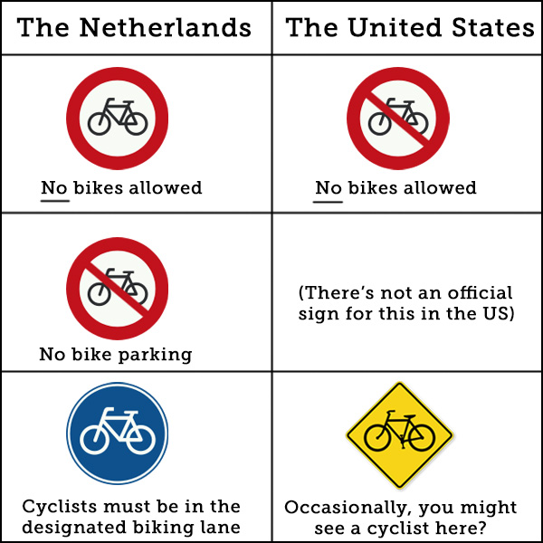 Chart comparing Dutch and US traffic signs | Biking in the Netherlands | Utrecht | The Travel Medley
