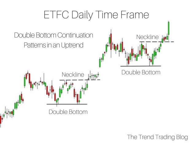 Two double bottom continuation chart patterns in an uptrend.