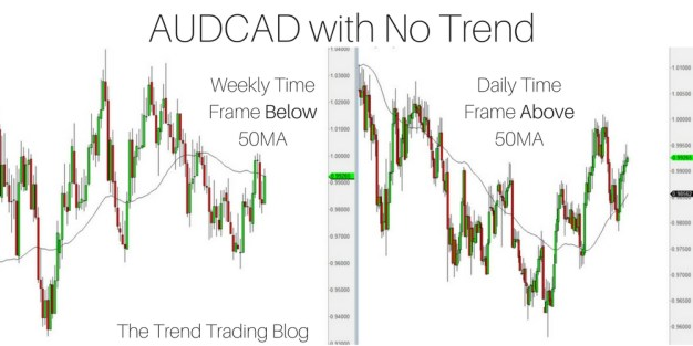 AUDCAD with no trend in play because price is below the 50MA on the weekly time frame and below on the daily.