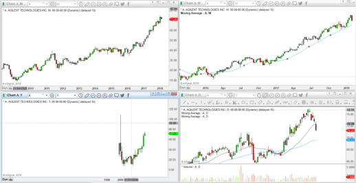 My Trading Routine - The Trend Trading Blog