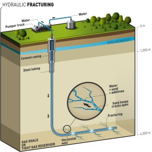 Hydraulic Fracturing: What the media doesn't say