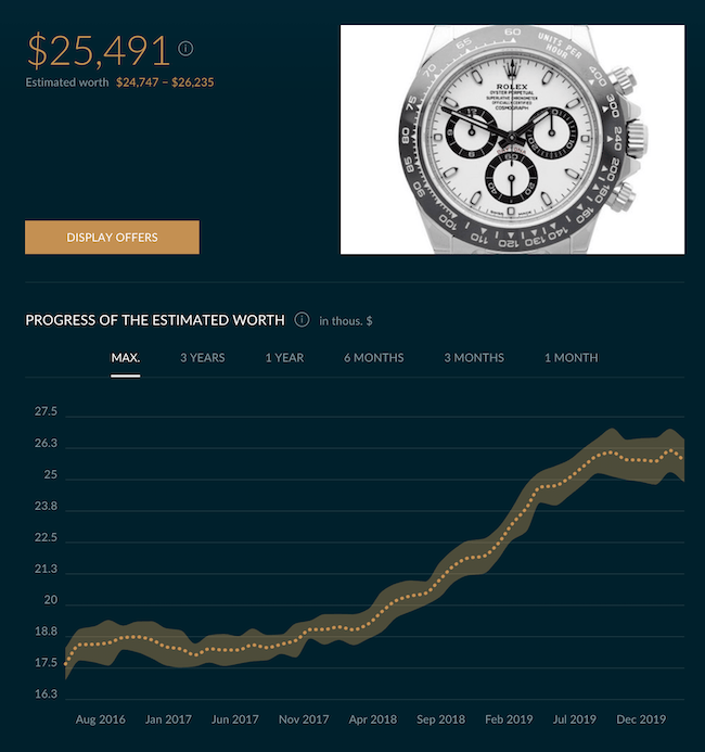 Rolex Daytona value courtesy chrono24.com