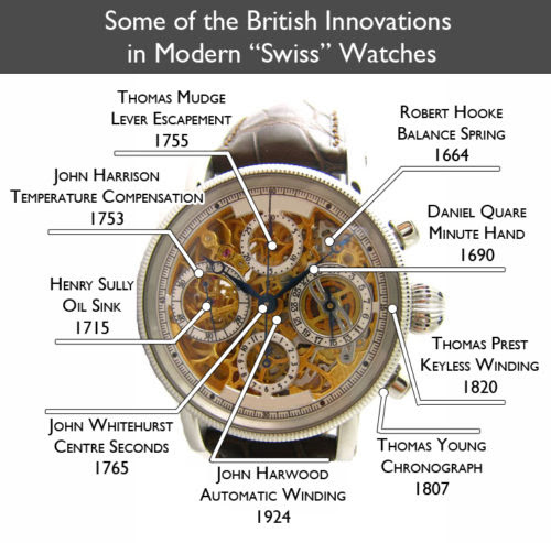 British horological innovation