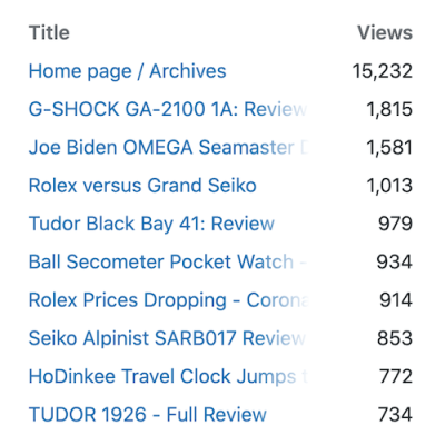 TTAW top posts since start