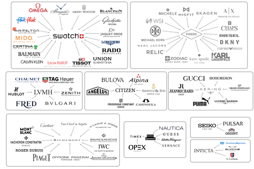 Watch brands for watch industry consolidation