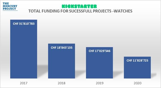 Kickstarter microbrand watches stats