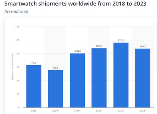 Watch trends 2021 - smartwatch shipments