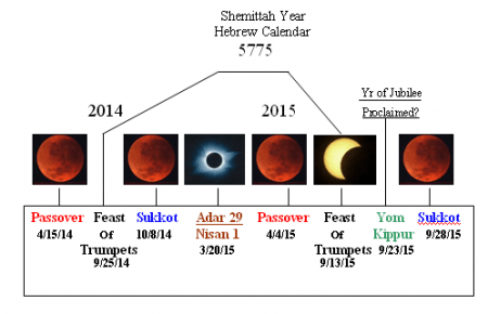 Blood Red Moon Chart
