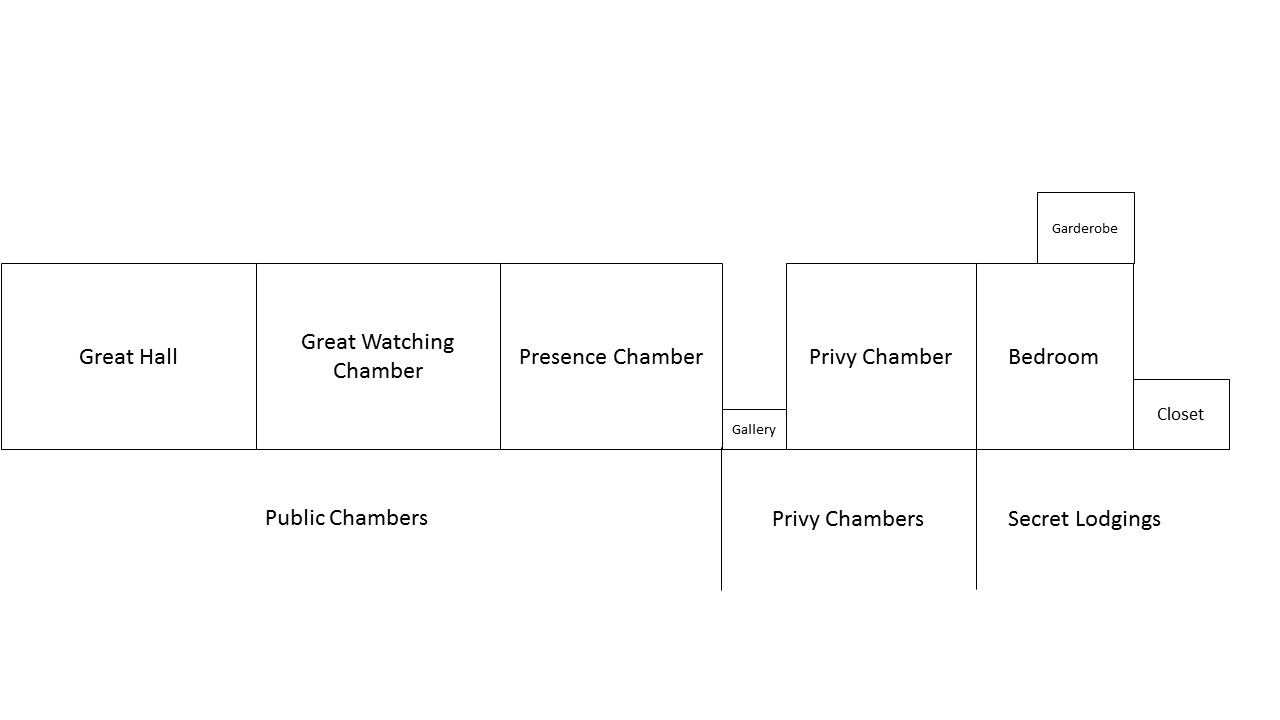 The Sequence of Chambers in a Tudor Palace