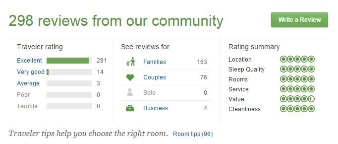 The Tuscany Thanks Her Guests For The Testimonials Given On TripAdvisor