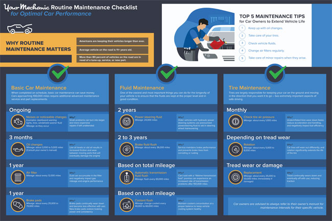 YourMechanic car maintenance checklist.