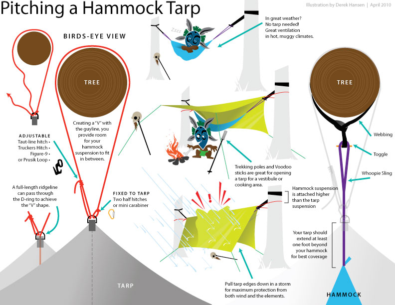 pitching a tarp for hammock camping
