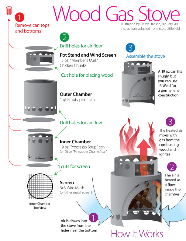 Do-it-yourself (DIY) Wood Gas Stove Instructions