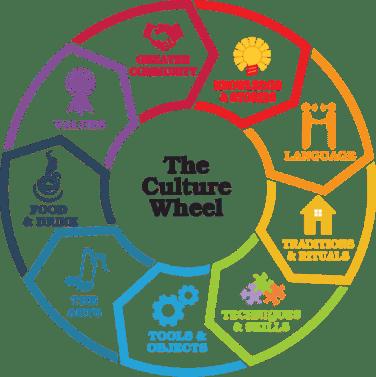 Creatures of Culture