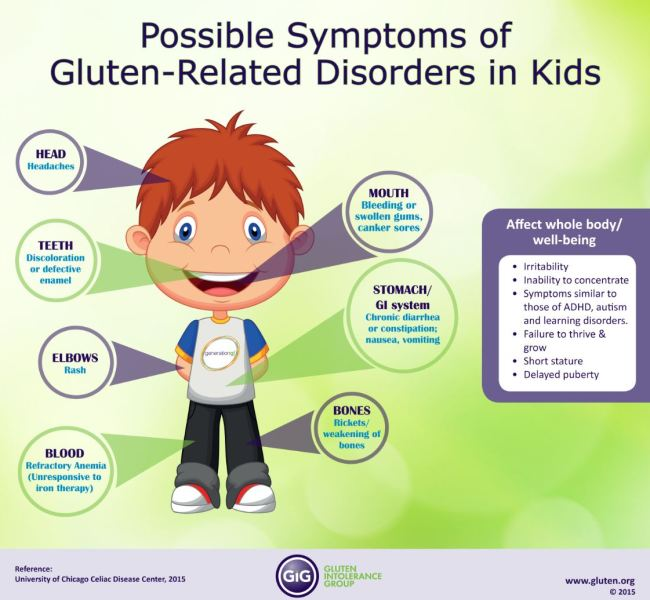 kids, celiac, symptoms, gluten