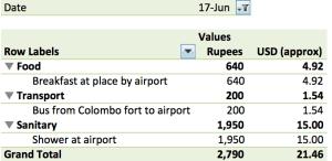 June 17 Expenses